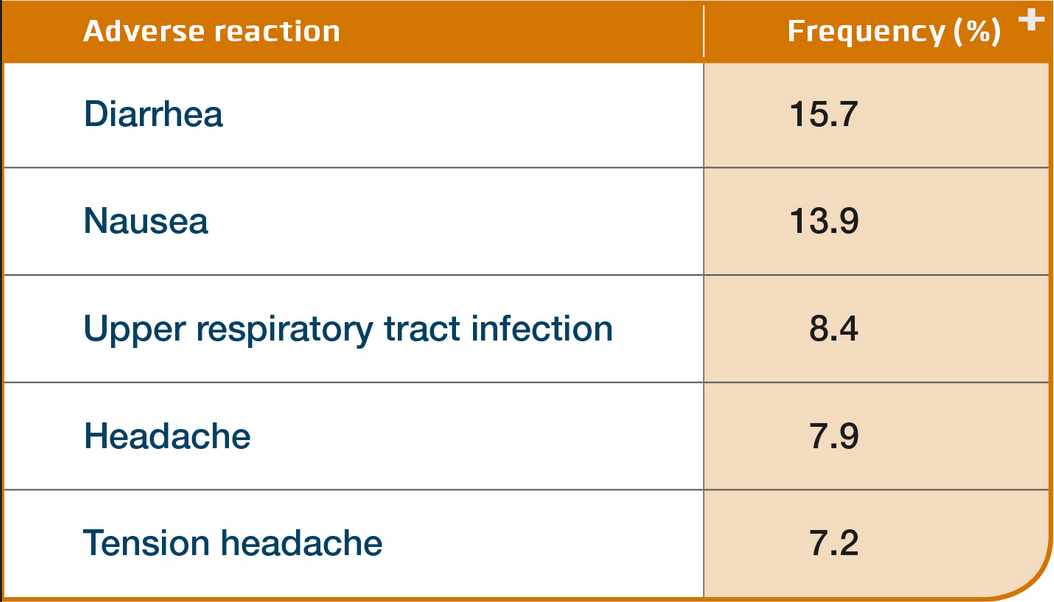 Otezla Side Effects, Adverse Reaction Frequency