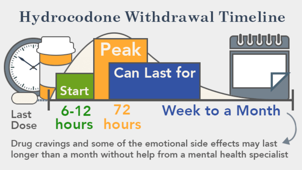 withdrawal from vicodin timeline maker mac